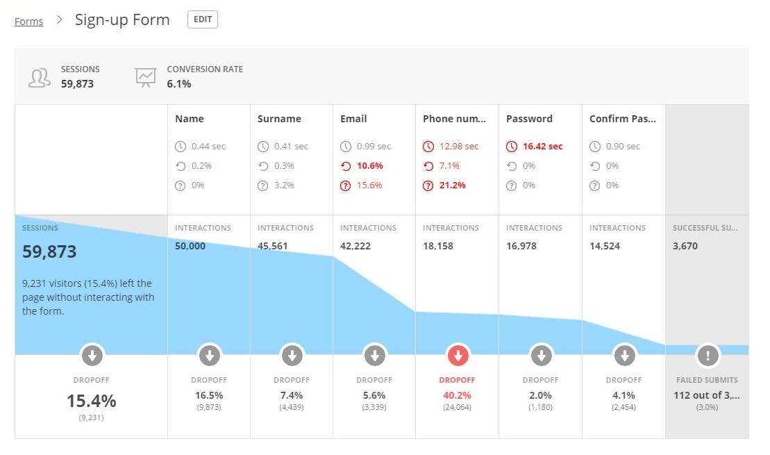 Conversion Funnels Hotjar - Feedback & Analyse tool