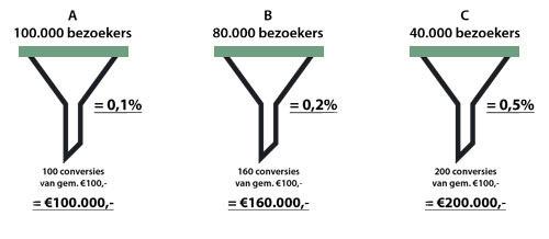 Conversie optimalisatie - Online Marketing door Koen Beeren Haarlem